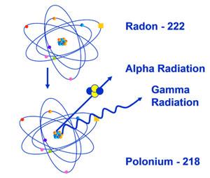 radon222arpa.jpg