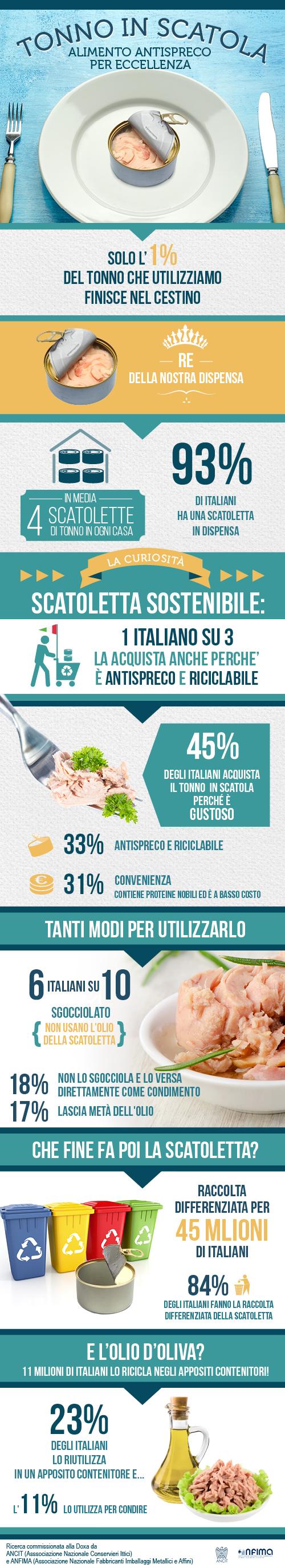 infograficatonnoescatoletta.jpg