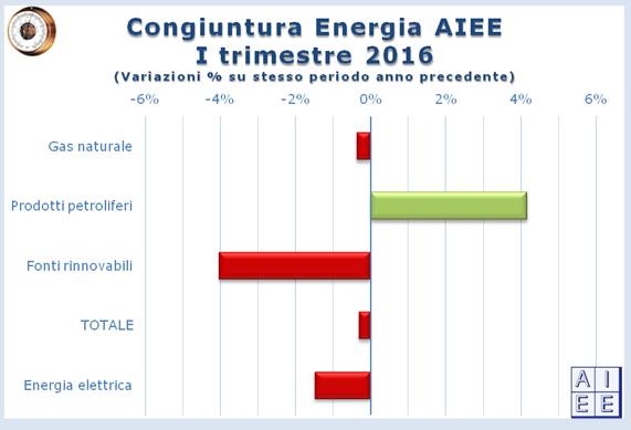 aieeconsumienergia.png