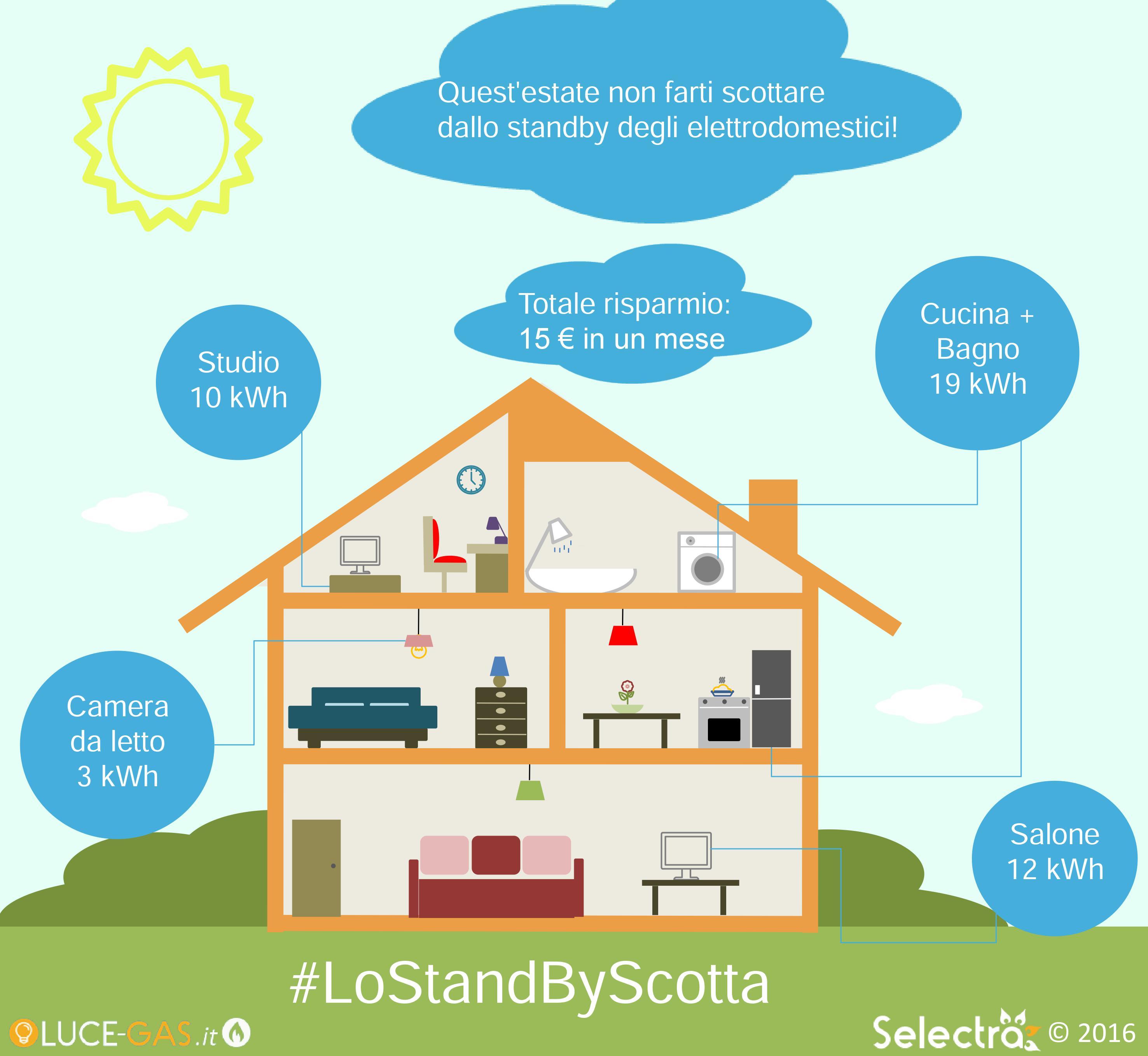 selectra-standby-infografica.jpg