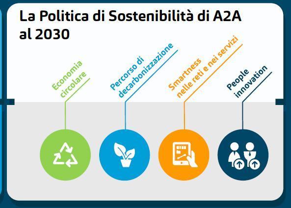 a2a-politica-sostenibilita-2030.jpg
