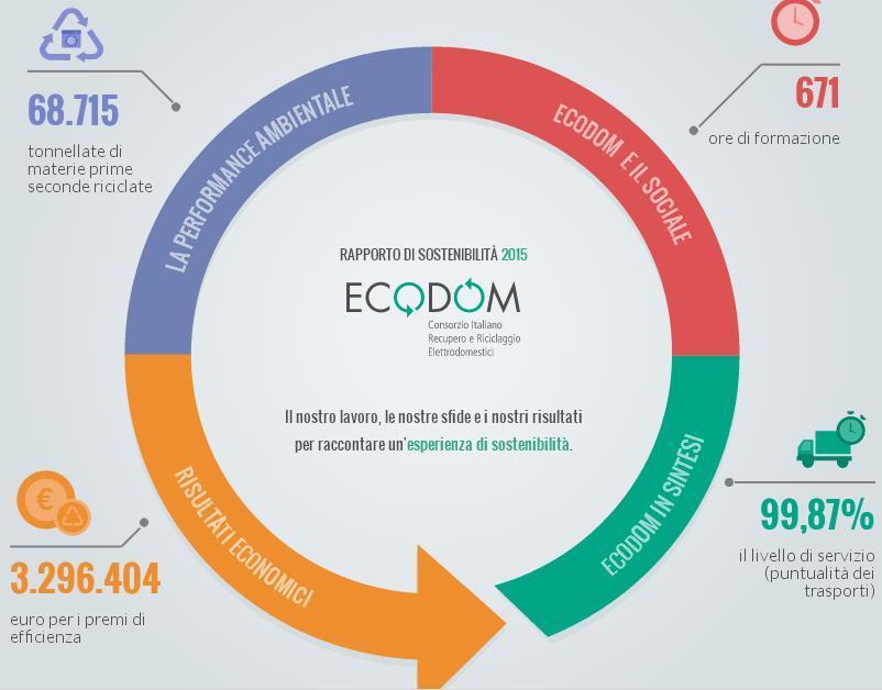 ecodom-rapporto-sostenibilita-2015.jpg