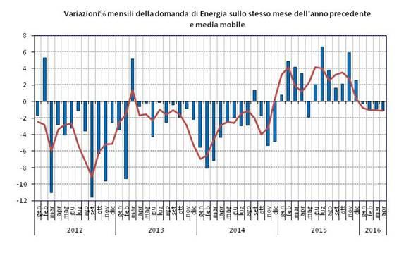 aiee-domanda-energia-2012-2016.jpg