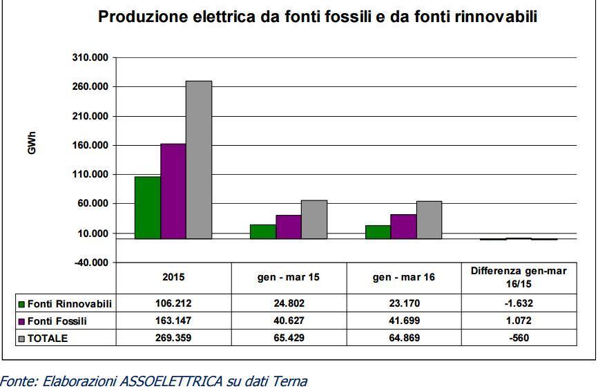 assoelettrica-grafico-dati-produzione-elettrica-2016.jpg