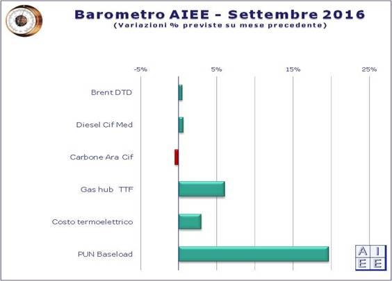 aiee-barometro-energia-settembre-2016.jpg