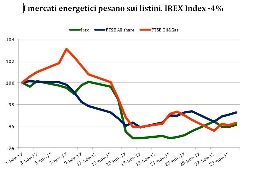 irex-indici-novembre-2017.jpg