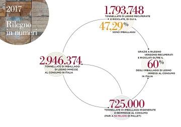 rilegno-infografica-dati-2017.jpg