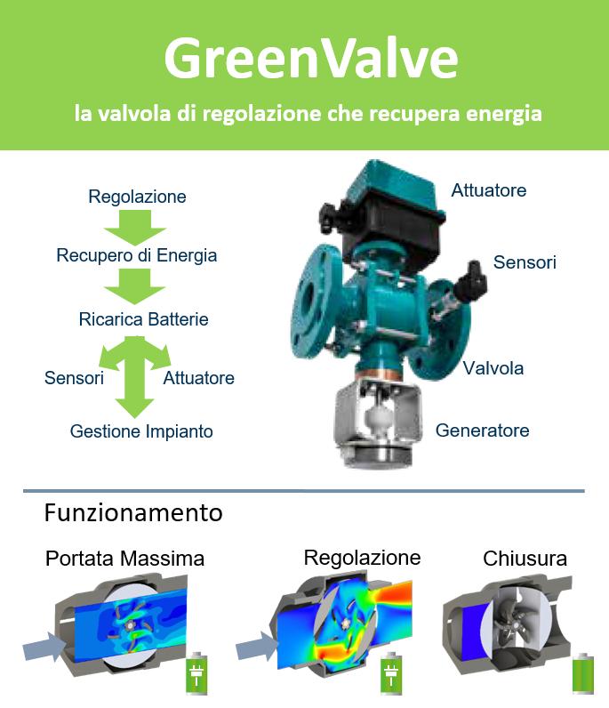 greenvalvefunzionamento.png